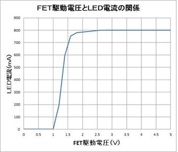 FETの駆動電圧.jpg